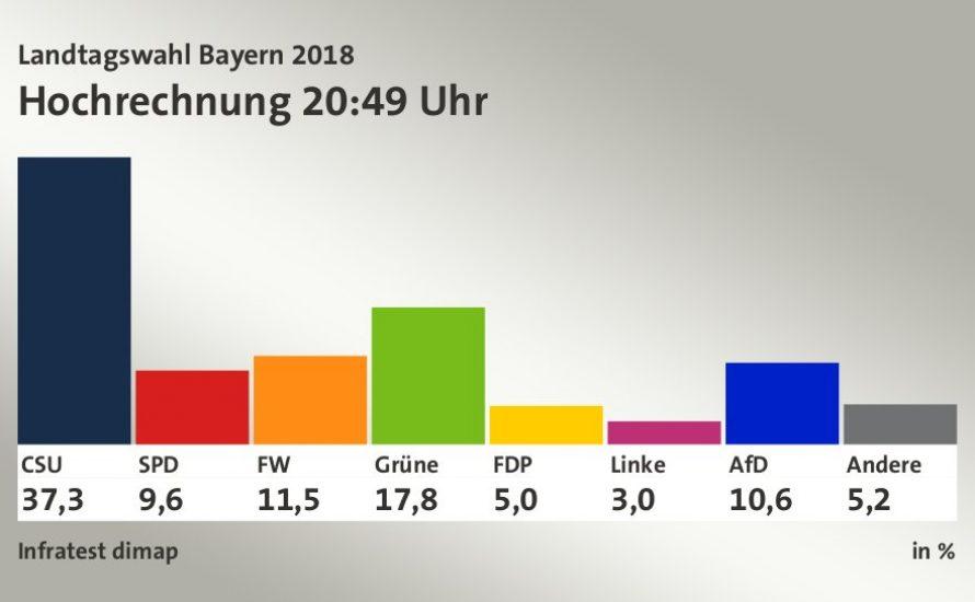 Union und SPD stürzen in Bayern-Wahl ab: Jetzt muss die GroKo auch bundesweit nach Hause gehen