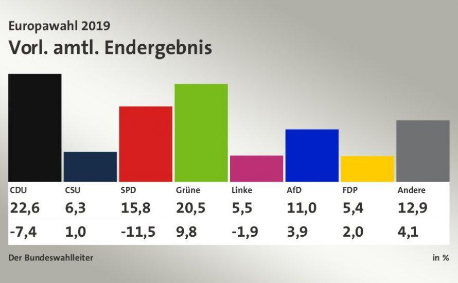 Europawahl: Erneutes Erdbeben für die GroKo, vor allem Grüne profitieren, Linkspartei im Niemandsland