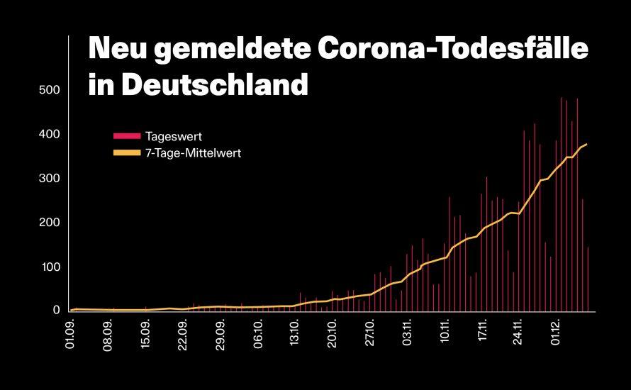 Harter Lockdown in Bayern und Sachsen –  Wirtschaft weiterhin fein raus