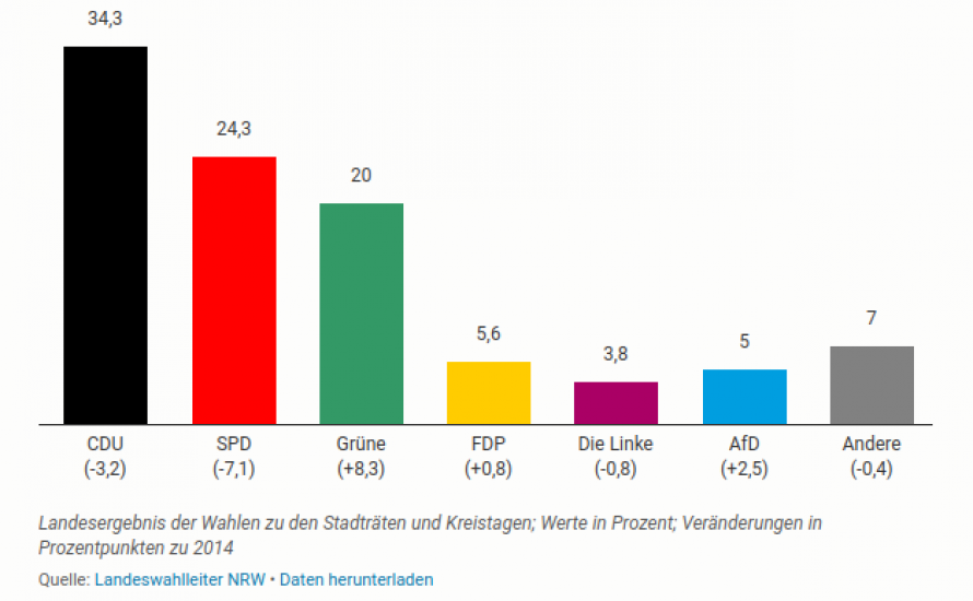 Wahlen in NRW: Linkspartei verliert mit Kurs Richtung RRG im Bund